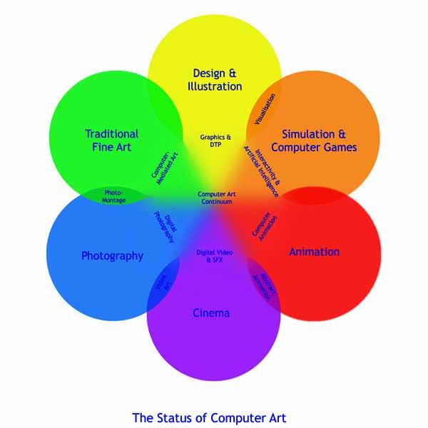 Phd Art Thesis